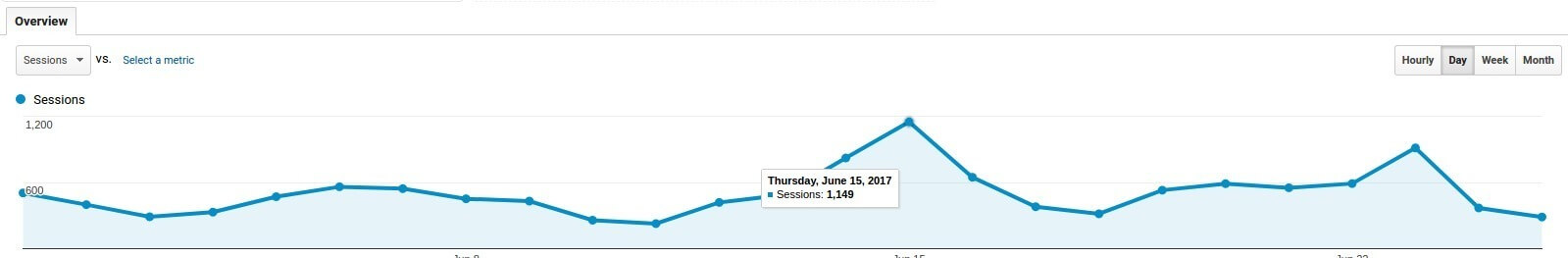 Google Analytics graph of traffic